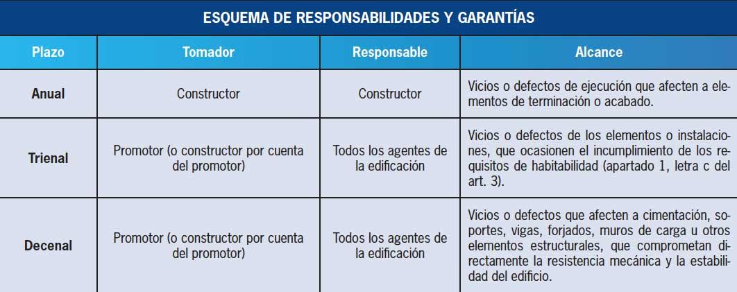 La imagen muestra un esquema de responsabilidades y garantías de la ley de edificación