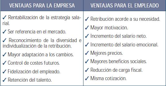 """Esquema que muestra las ventajas para la empresa y para los trabajadores en cuanto a la """"retribición a la carta"""" en los referente a sueldo y coste"""