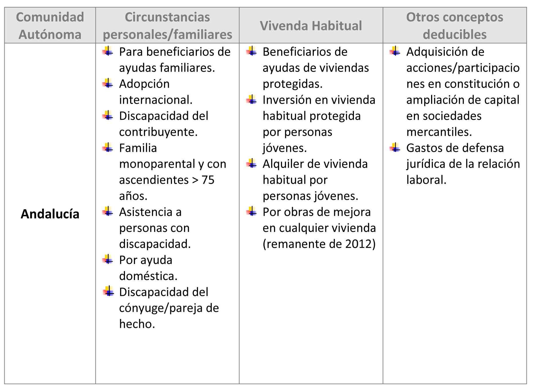 Cuadro de deducciones en la renta 2013