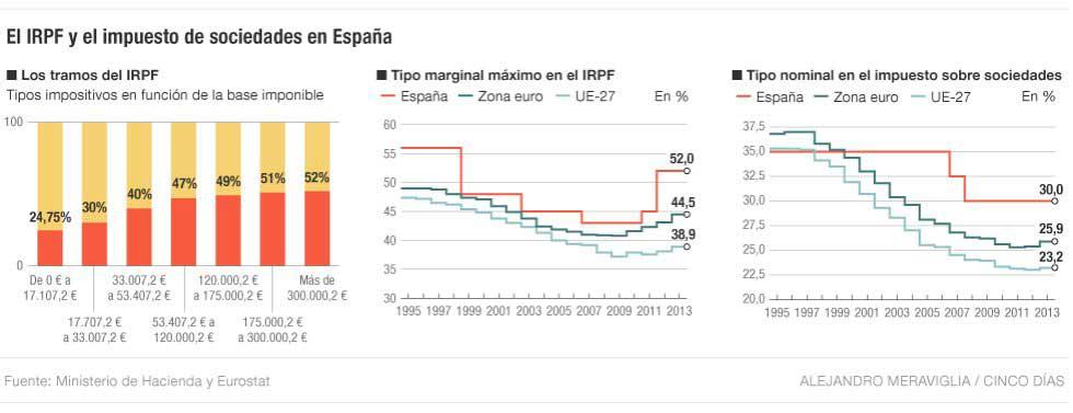 Reducción-de-los-tramos-del-IRPF-a-partir-del-1-de-enero-de-2015