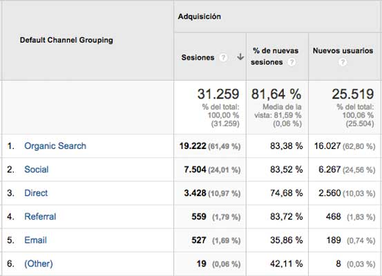 Datos de Google Analytics que muestran los diferentes canales desde los que acceden a la web los usuarios