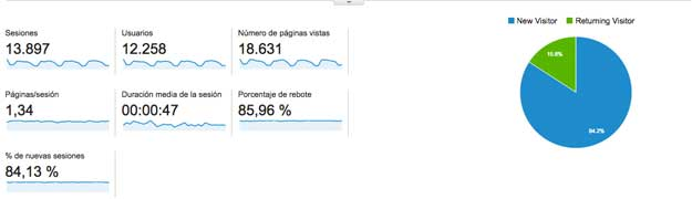 Datos de Google Analytics de la web de HispaColex