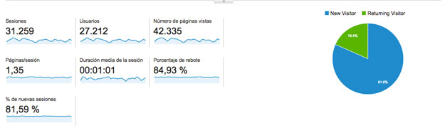 Datos de Google analytics acerca de la web de HispaColex