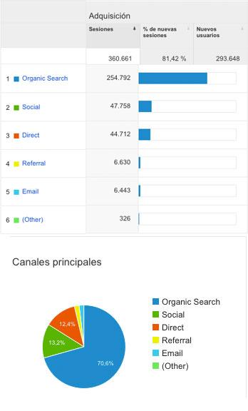 Datos de Analytics sobre la evolución de la web en 2015 de HispaColex Abogados
