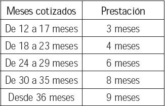 Imagen de una tabla en la que aparecen datos de los meses cotizados y la prestación de los trabajadores autónomos
