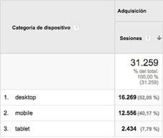 Datos de Google Analytics que muestran con que dispositivos los usuarios acceden a nuestra web