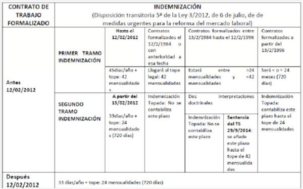 Una tabla que muestra el tipo de indemnizaciones por despido